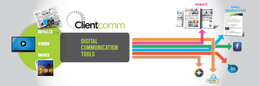 Digital Communication Tools